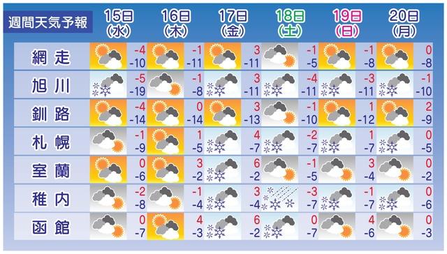 道外の人も驚き!北海道のテレビの天気予報は1画面に入りきらない!
