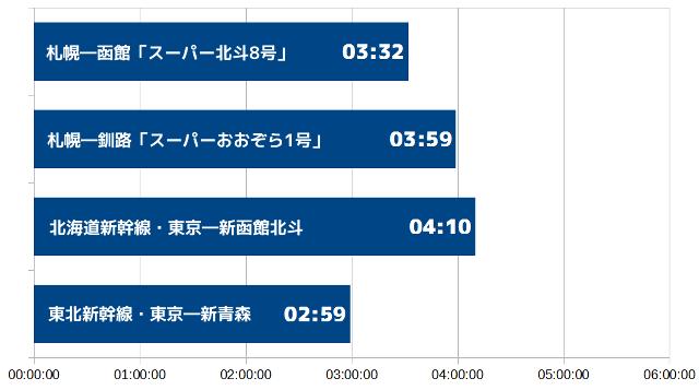 札幌―稚内は東京―博多より長い?! 北海道内の移動時間を比べてみた!