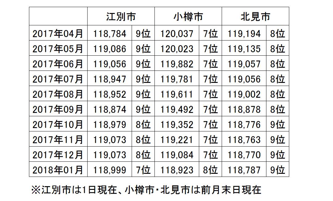江別市の人口が北見市・小樽市を抜いて道内7位に!上位10位に変動