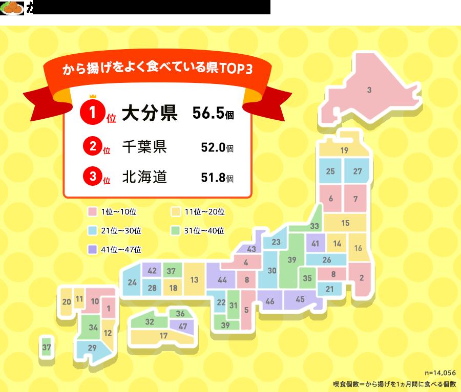 から揚げの1か月あたりの消費量―全国第3位は北海道と判明!