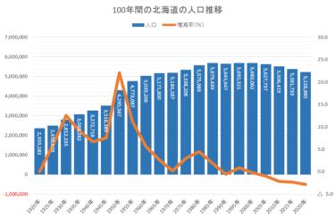 北海道の人口が5年間で約15万人減少―2020国勢調査速報まとめ